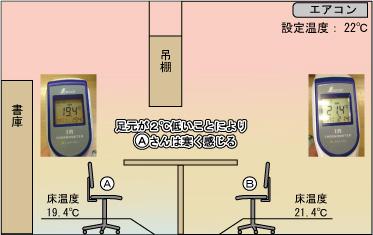 事務所の体感温度130403